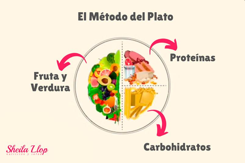 metodo-del-plato-nutricion
